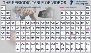 The Periodic Table of Videos - University of Nottingham | Creatividad en la Escuela | Scoop.it