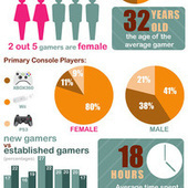 The Statistics of Game Consoles, Summed Up In One Big Graphic | Year11 ICT | Scoop.it