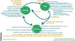 Réseau social pédagogique : l'intention pédagogique avanttout | eLearning - entre pedagogies et technologies - between pedagogy et technology | Scoop.it