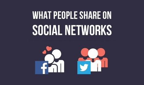 What People Share On Facebook, Twitter and GooglePlus — Social Media Stats #infographic   Articles mis de coté   Scoop.it