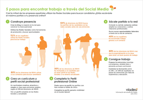 5 pasos para encontrar trabajo a través del Social Media #infografia #infographic #socialmedia | LoveMarks | Scoop.it