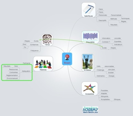 Test: Mindmeister,  mindmapping multiplateforme et collaboratif | Cartes mentales, mind maps | Scoop.it