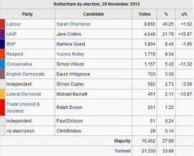 BNP Debate: BNP Comes 3rd in Rotherham | The Indigenous Uprising of the British Isles | Scoop.it