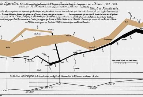 LES PERTE MILITAIRES SOUS LE CONSULAT ET L'EMPIRE 1800-1814 A REVEL | En remontant le temps | Scoop.it
