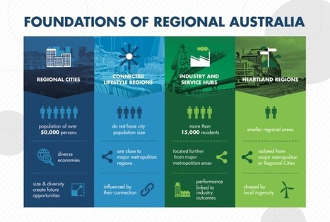 Blog | There is more to regional Australia than most Australians realise. - Regional Australia Institute | Virtual Musing: sensemaking and organising  in the digital world | Scoop.it