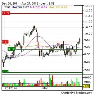ICG Group Inc. : CoreLogic Signs Five-Year, Multi-Million Dollar Contract Selecting Procurian to Optimize Spending Across the Organization   4-Traders   Real Estate Plus+ Daily News   Scoop.it