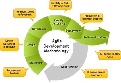Useful Tips for Agile Project Management | AgilePM | Scoop.it