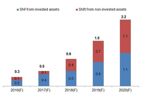 What We Learned About the Wealth Management Industry Last Year | Financial Services Innovation and  Data Science | Scoop.it