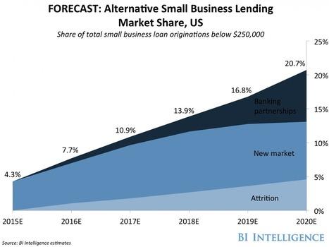 Regulators could transform the lending industry by 2017 | Marketplace Lending | Scoop.it