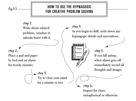 How to use the Hypnagogic for Creative Problem Solving | Translatology | Scoop.it