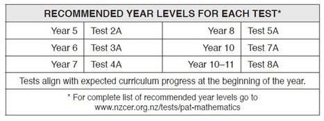 PAT: Mathematics | New Zealand Council for Educational Research | gifted and talented | Scoop.it