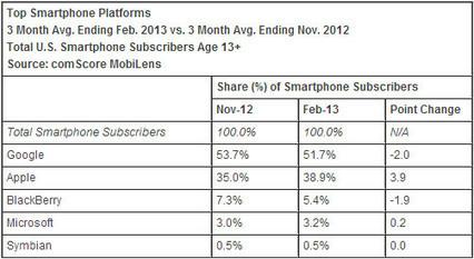Android perd des parts de marchés au profit d'iOS - Phonandroid   Android's World   Scoop.it