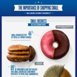 The Importance of Shopping Small | Visual.ly | Brand Building | Scoop.it