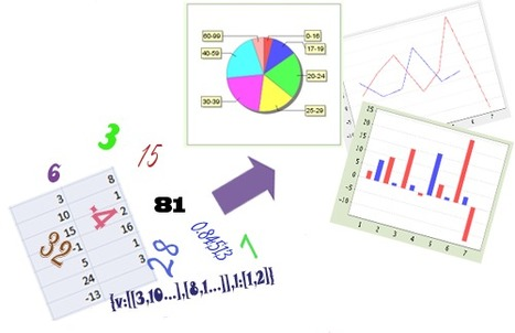 Create free online charts  online - Use our chart software for visualizing your data. | Free easy software tools and 'how to do' tutorials | Scoop.it