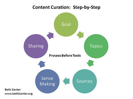 Content Curation Primer | Digital Citizenship and Content Curation in education. | Scoop.it