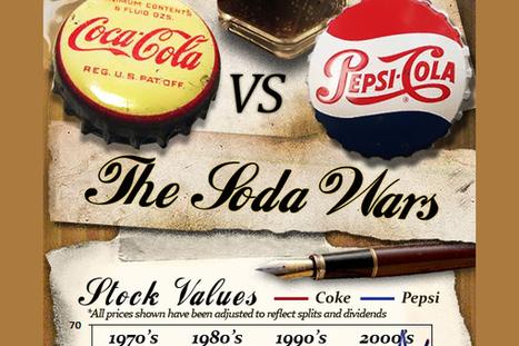 Coca Cola vs. Pepsi Statistics | Marketing | Scoop.it