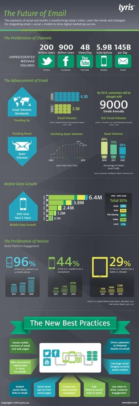 Infographics | Retail Industry Trends | Scoop.it