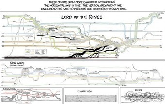 XKCD: Movie Narrative Charts - Blog About Infographics and Data Visualization - Cool Infographics | Transmedia Think & Do Tank (since 2010) | Scoop.it