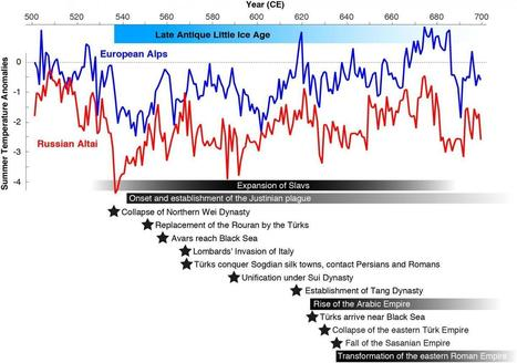 New 'Little Ice Age' coincides with fall of Eastern Roman Empire and growth of Arab Empire | Fragments of Science | Scoop.it