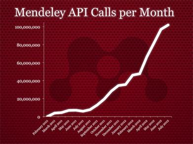 Mendeley y la ciencia abierta en 2012. Más que un gestor de bibliografías | Infobiblio | Neuro-World | Scoop.it