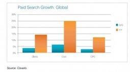 Le search Marketing au beau fixe au premier trimestre 2014. Hypercroissance du search mobile   Banque en Ligne   Scoop.it