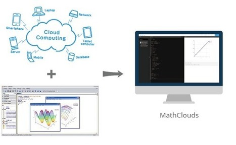 MathClouds | EEDSP | Scoop.it