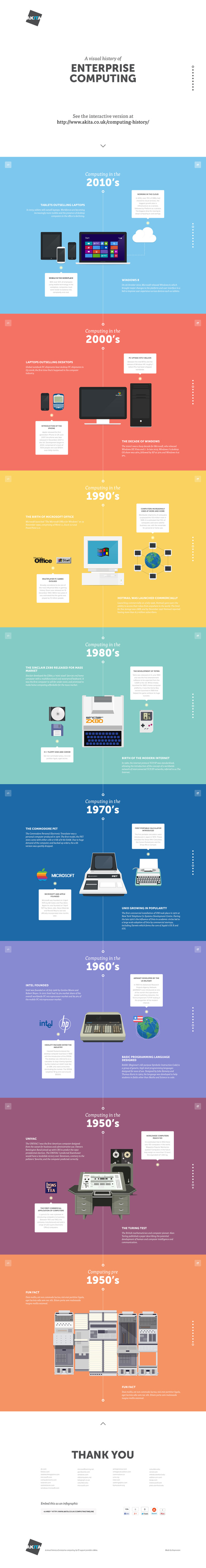 A Visual History of Computing [Infographic] | visual data | Scoop.it