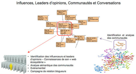 Les 3 phases du Community Management selon Alhena | How to be a Community Manager ? | Scoop.it