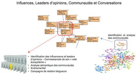 Les 3 phases du Community Management selon Alhena | Community Management & Web Marketing | Scoop.it