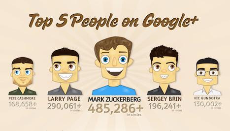 [Infographie] Les chiffres clés de Google+ | SocialWebBusiness | Scoop.it