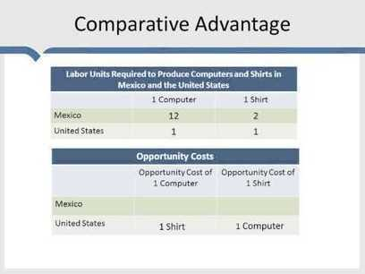 Comparative advantage | A2 Macro - The Global Economy | Scoop.it
