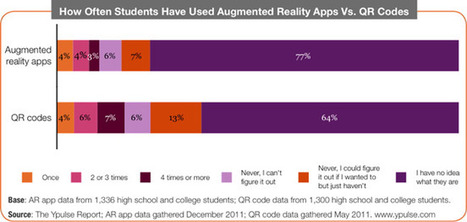 Even teenagers don't care about AR apps and QR codes | Digital Marketing Power | Scoop.it