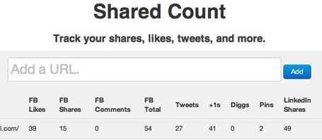 Measure Shares, Likes, +1s and Tweets for Any Web Page: Shared Count | Social Media and Nonprofits:  Measurement | Scoop.it