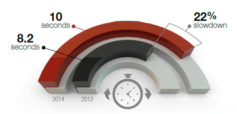 Site d'e-commerce : une chute préoccupante de la performance web | Marketing digital | Scoop.it
