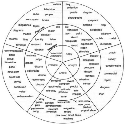 ZaidLearn:  Bloom's Taxonomy Wheel for Writing | Learning theories & Educational Resources תיאוריות למידה וחומרי הוראה | Scoop.it
