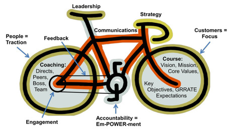 The Art of Leadership & Riding a Bicycle | Growing a business | Scoop.it