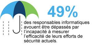Intégrité et confidentialité des données | Sécurité informatique | Scoop.it