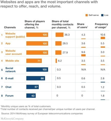 Overcoming obstacles to digital customer care | McKinsey & Company | Designing  services | Scoop.it
