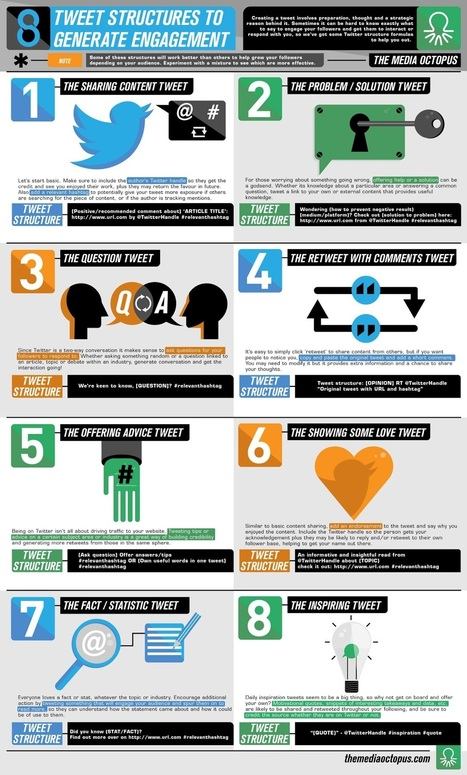 8 Types Of Tweet That Drive Engagement On Twitter - #infographic | Tracking Transmedia | Scoop.it