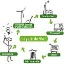 Activité STI2D: Cycle de Vie d'un Produit   My STI2D   My STI2D Collaboration enseignement technologique   Scoop.it