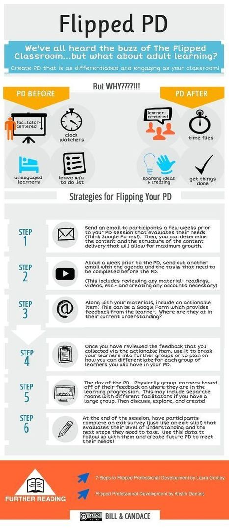 Awesome Visual on The Flipped Professional Development ~ Educational Technology and Mobile Learning | 3C Media Solutions | Scoop.it