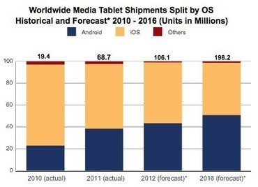 IDC: Android tablets will overtake iPad by 2015, despite everything | Audiovisual Interaction | Scoop.it