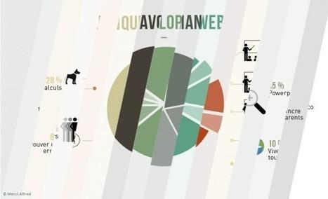 Les métiers déchiffrés à travers des infographies | #Graphisme #Webdesign #Communication #Publicité | Scoop.it