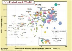 CO2 Emissions & Wealth [INFOGRAPHIC] | Carbon Capture and Storage | Scoop.it