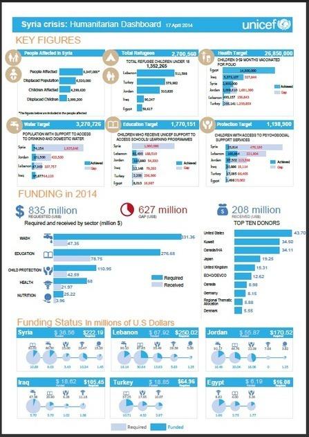 Resources | #ChildrenofSyria | Syrische Flüchtlinge | Scoop.it