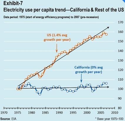 Energy Efficiency Lives! Devastating Debunking of Rebound Effect | The Great Transition | Scoop.it