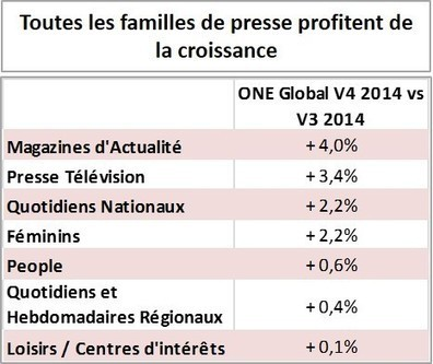 Le mobile tire la croissance de +1,9% de l'audience des marques de presse - Offremedia | La Newsletter Connect | Scoop.it