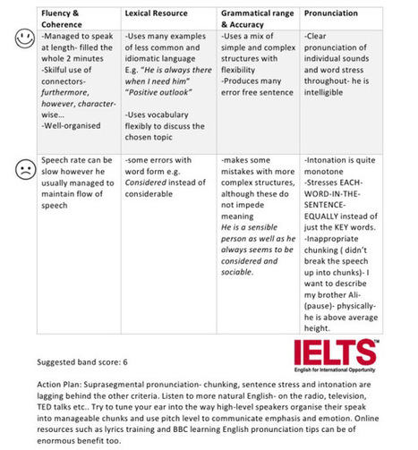 IELTS Speaking Sample & Feedback: Mohmad -Describe a member of your family | FOTOTECA LEARNENGLISH | Scoop.it