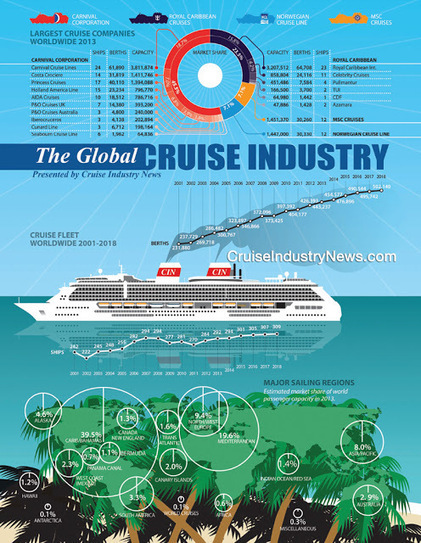 La Industria Global de Cruceros | Cruceros | Scoop.it