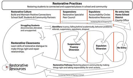 School Programs - Restorative Resources | Restorative Practices in Schools- IBARJ | Scoop.it